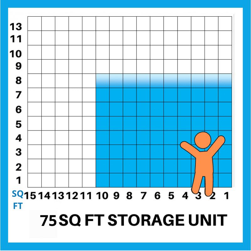 75 sq ft storage estimator